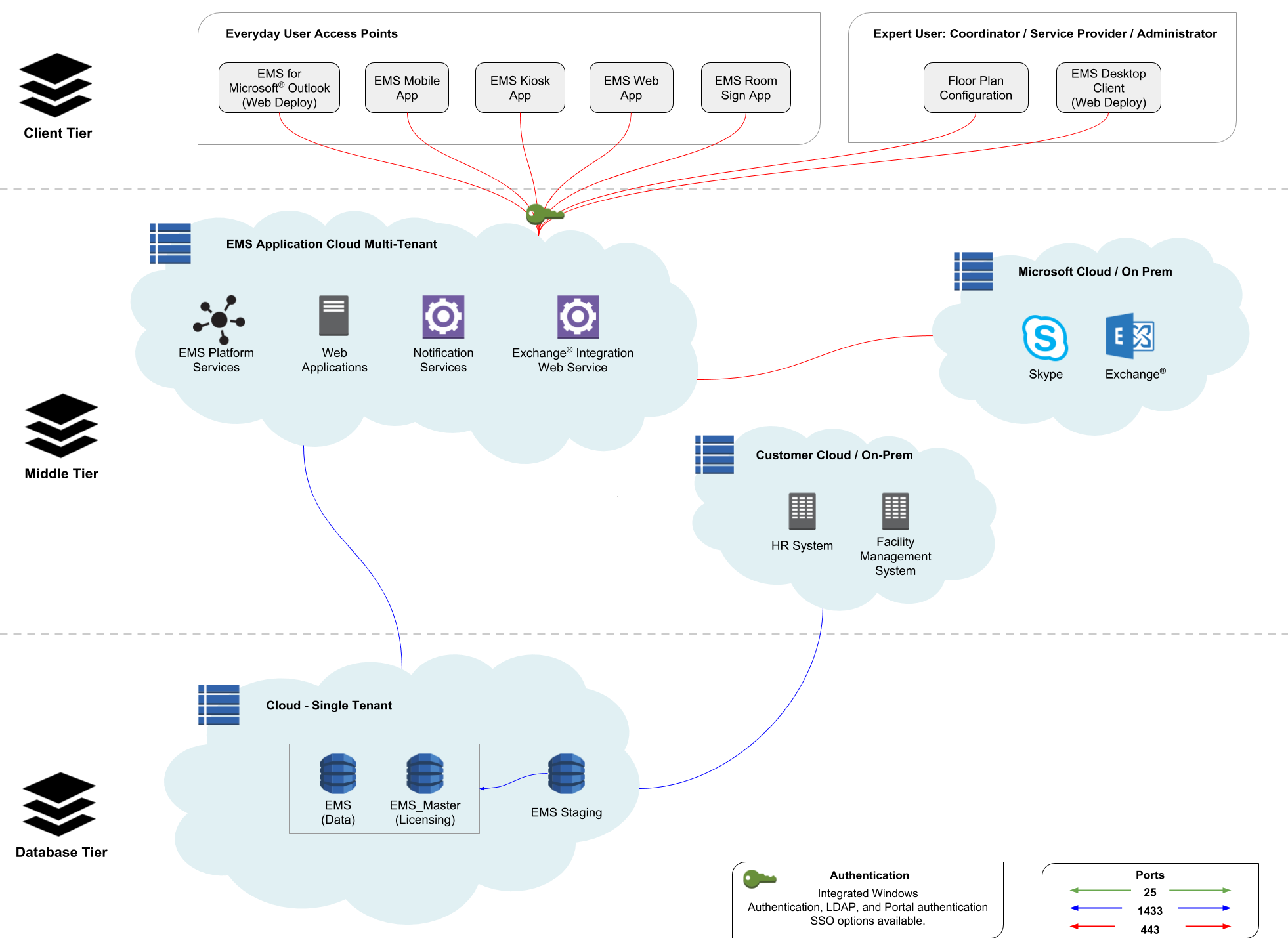 Architecture of EMS Cloud Services V44 1